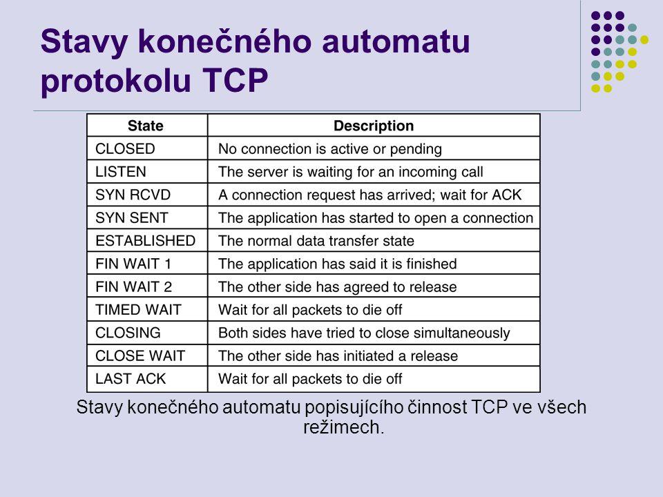 Stavy konečného automatu protokolu TCP Stavy konečného automatu popisujícího činnost TCP ve všech režimech.