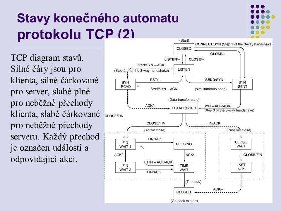 Stavy konečného automatu protokolu TCP (2) TCP diagram stavů.