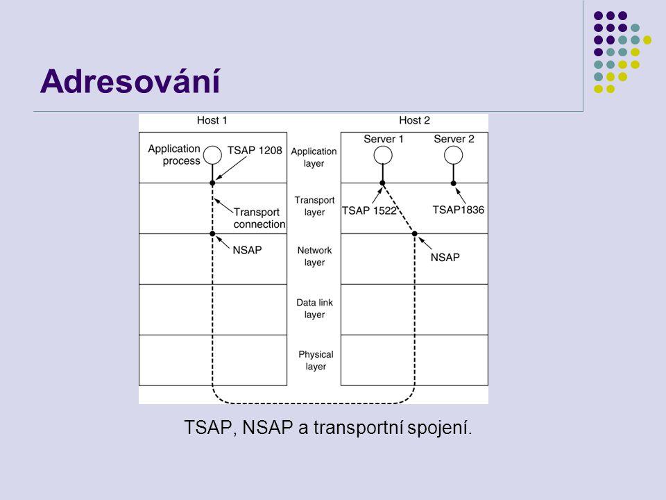 Adresování TSAP, NSAP a transportní spojení.