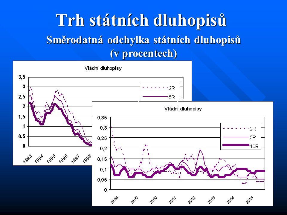 Trh státních dluhopisů Směrodatná odchylka státních dluhopisů (v procentech) Směrodatná odchylka státních dluhopisů (v procentech)