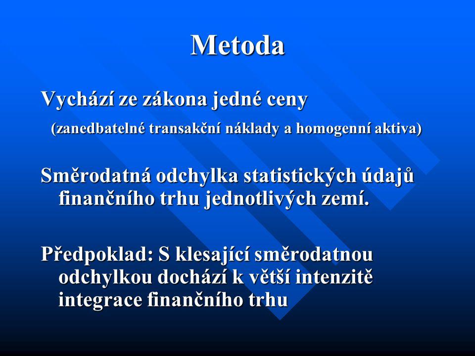 Metoda Vychází ze zákona jedné ceny (zanedbatelné transakční náklady a homogenní aktiva) (zanedbatelné transakční náklady a homogenní aktiva) Směrodatná odchylka statistických údajů finančního trhu jednotlivých zemí.