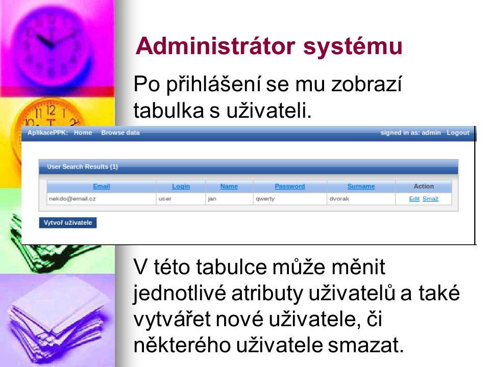 Administrátor systému Po přihlášení se mu zobrazí tabulka s uživateli.