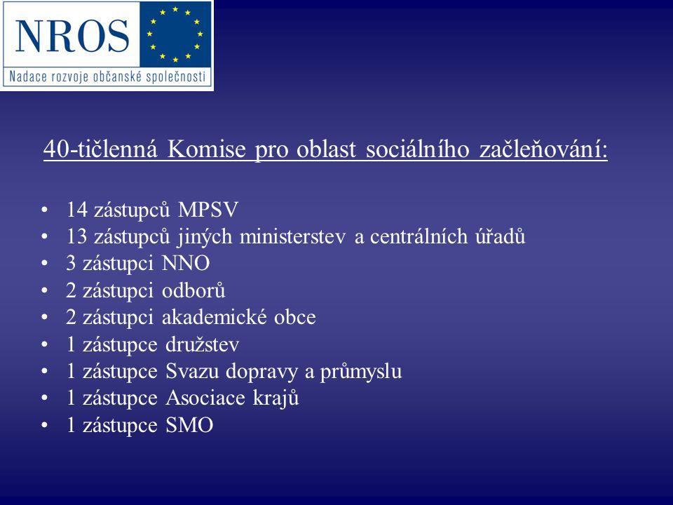 40-tičlenná Komise pro oblast sociálního začleňování: 14 zástupců MPSV 13 zástupců jiných ministerstev a centrálních úřadů 3 zástupci NNO 2 zástupci o