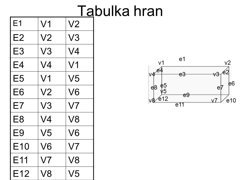 Tabulka hran E1 V1V2 E2V2V3 E3V3V4 E4V4V1 E5V1V5 E6V2V6 E7V3V7 E8V4V8 E9V5V6 E10V6V7 E11V7V8 E12V8V5 v1 v5 v4v3 v7v8 e1 v2 e2 e3 e4 e5 e6 e7e8 e9 e10