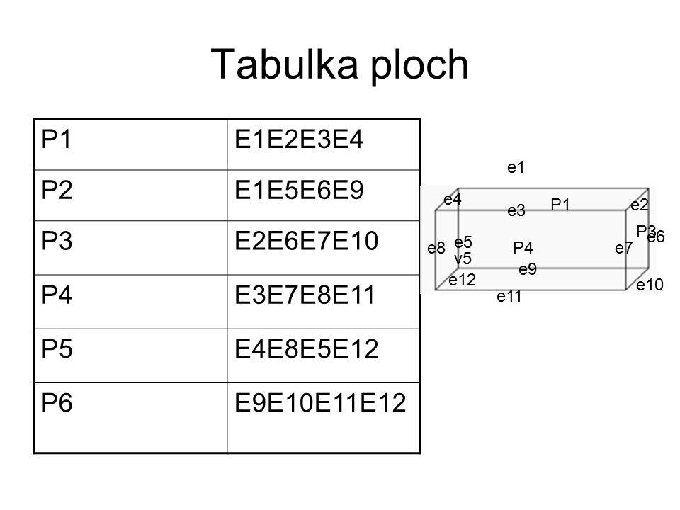 Tabulka ploch P1E1E2E3E4 P2E1E5E6E9 P3E2E6E7E10 P4E3E7E8E11 P5E4E8E5E12 P6E9E10E11E12 v5 e1 e2 e3 e4 e5 e7e8 e9 e11 e12 P1 e6 e10 P3 P4