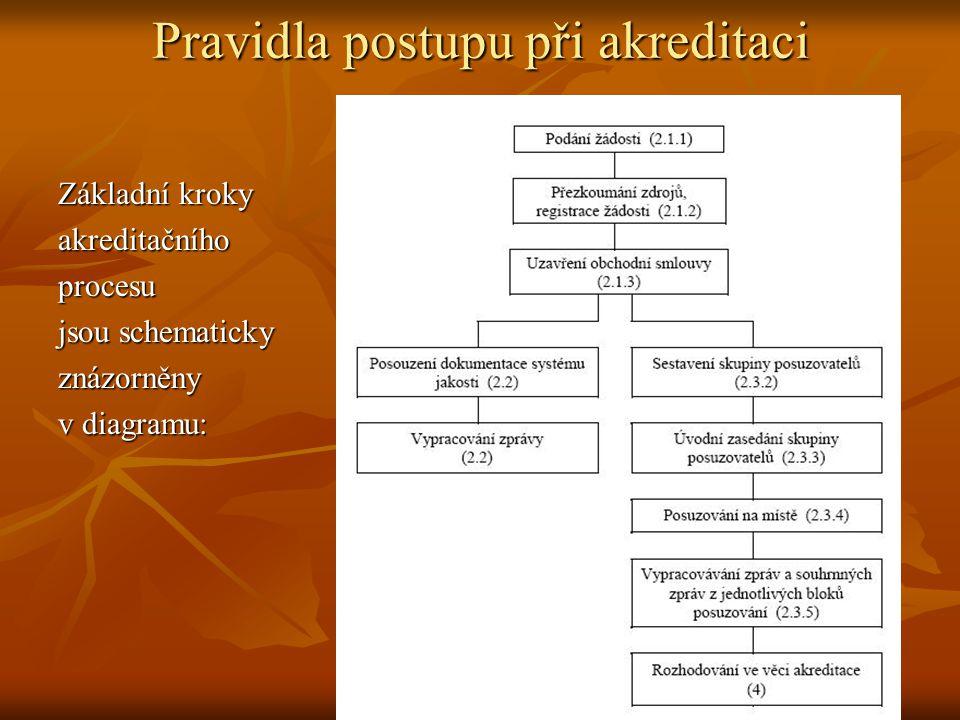 Pravidla postupu při akreditaci Základní kroky akreditačníhoprocesu jsou schematicky znázorněnyv diagramu: