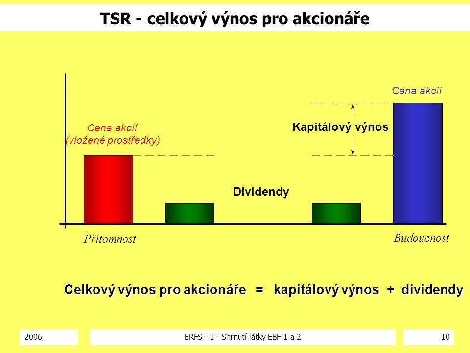 2006ERFS - 1 - Shrnutí látky EBF 1 a 210 TSR - celkový výnos pro akcionáře Cena akcií (vložené prostředky) Dividendy Cena akcií Přítomnost Budoucnost