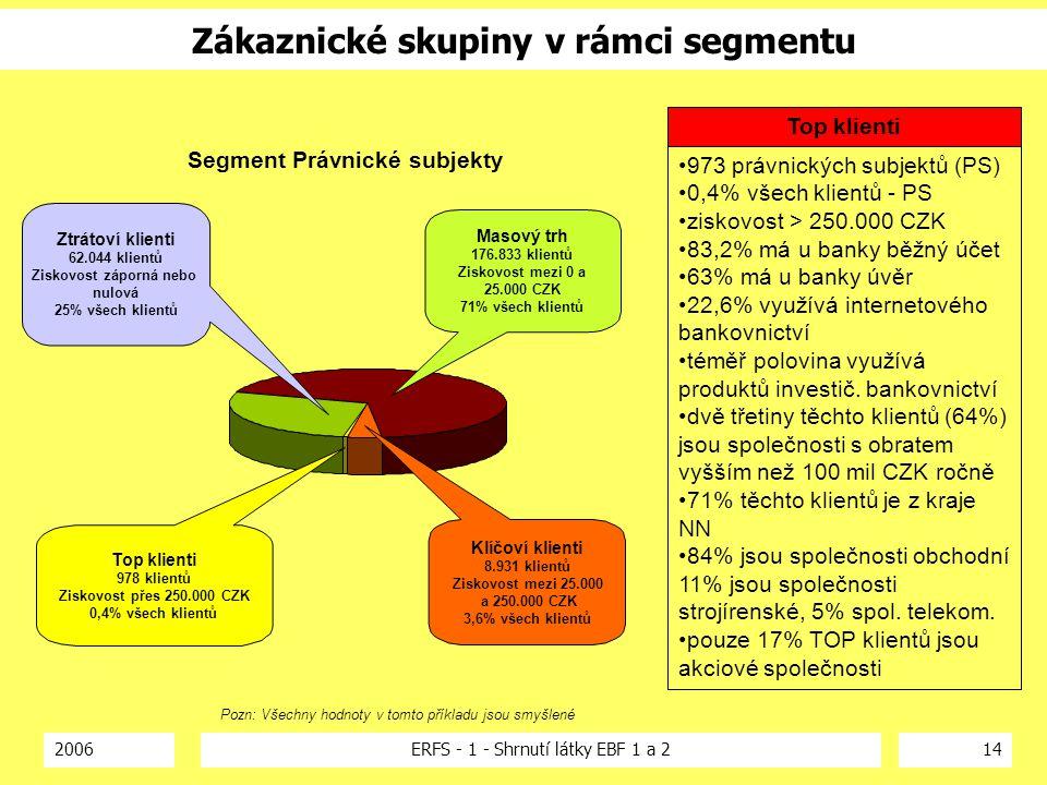 2006ERFS - 1 - Shrnutí látky EBF 1 a 214 Top klienti 978 klientů Ziskovost přes 250.000 CZK 0,4% všech klientů Masový trh 176.833 klientů Ziskovost me