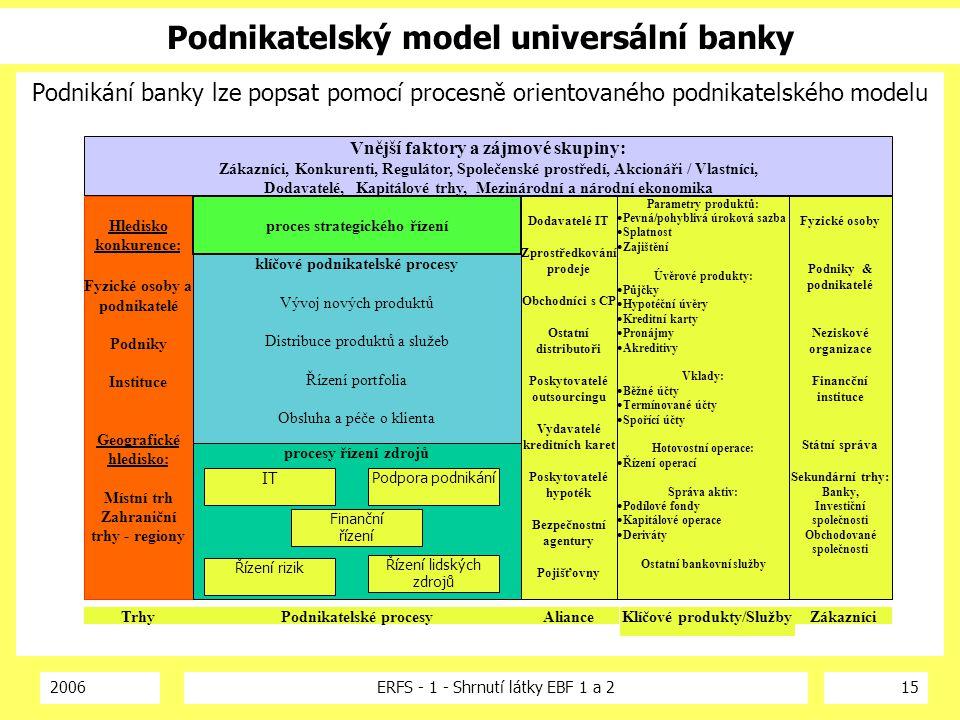 2006ERFS - 1 - Shrnutí látky EBF 1 a 215 Podnikatelský model universální banky Podnikání banky lze popsat pomocí procesně orientovaného podnikatelskéh