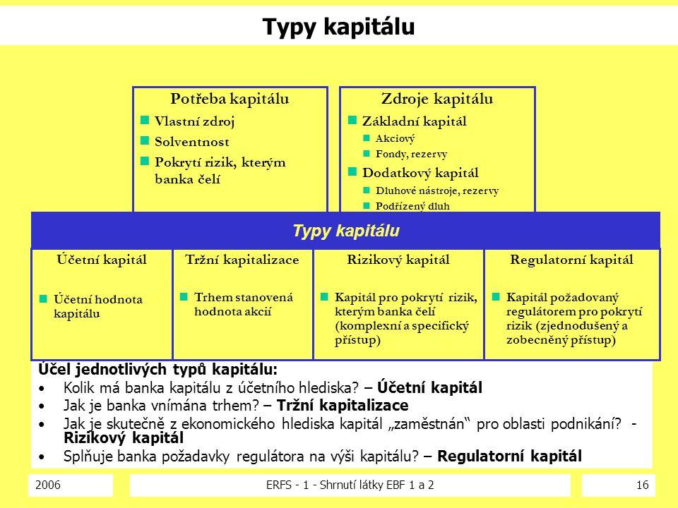 2006ERFS - 1 - Shrnutí látky EBF 1 a 216 Typy kapitálu Účel jednotlivých typů kapitálu: Kolik má banka kapitálu z účetního hlediska? – Účetní kapitál