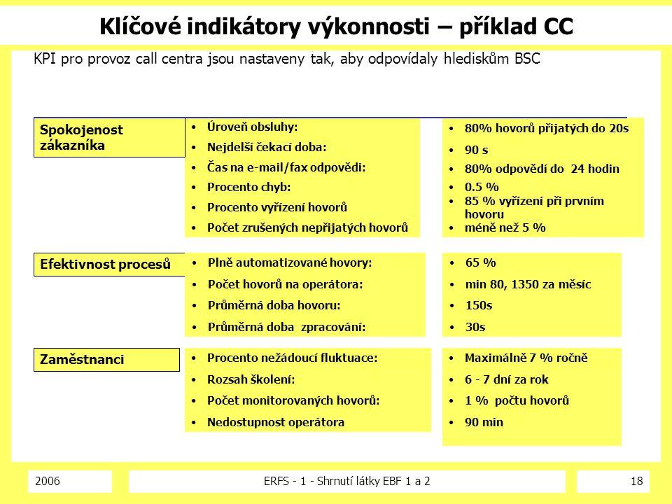 2006ERFS - 1 - Shrnutí látky EBF 1 a 218 Klíčové indikátory výkonnosti – příklad CC KPI pro provoz call centra jsou nastaveny tak, aby odpovídaly hled