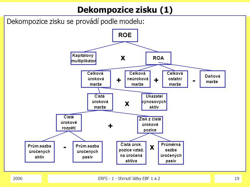 2006ERFS - 1 - Shrnutí látky EBF 1 a 219 Dekompozice zisku (1) Dekompozice zisku se provádí podle modelu: Kapitálový multiplikátor ROE ROA Celková úro