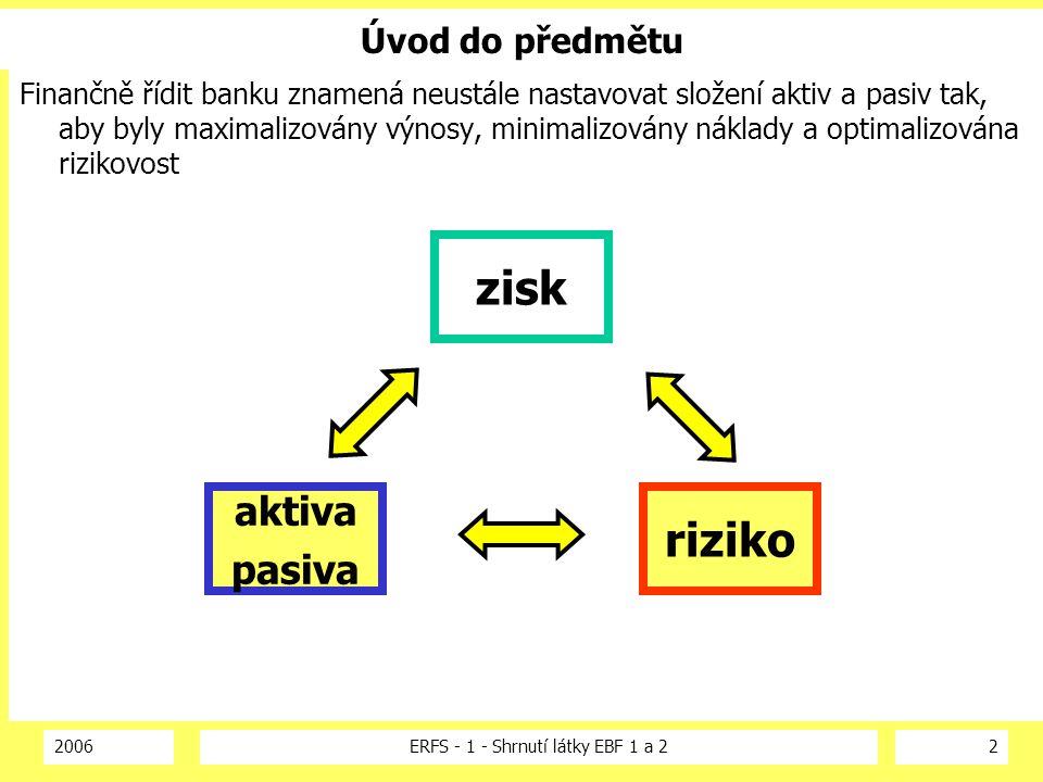 2006ERFS - 1 - Shrnutí látky EBF 1 a 23 Vztah rizikovosti a ziskovosti Rizika vyplývající z bilance musí být optimalizována, přičemž rizikovost nezávisí pouze na složení aktiv a pasiv X X Y B A ziskovost Kombinace aktiv a pasiv C + čas zisk A BC rizikovost