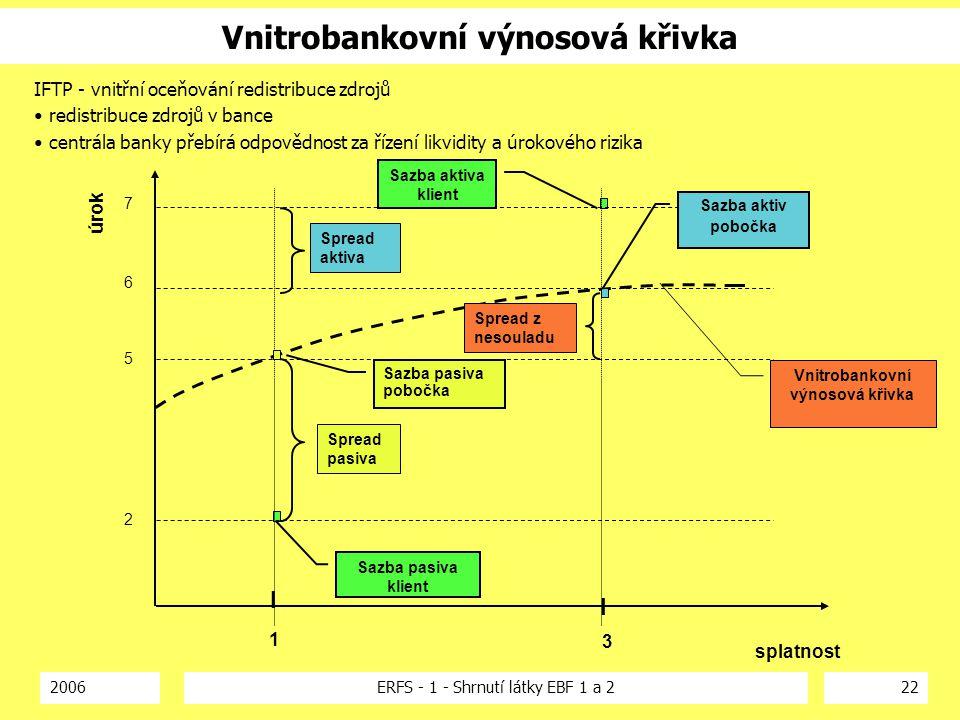 2006ERFS - 1 - Shrnutí látky EBF 1 a 222 Vnitrobankovní výnosová křivka Sazba aktiva klient Sazba pasiva klient Vnitrobankovní výnosová křivka Spread