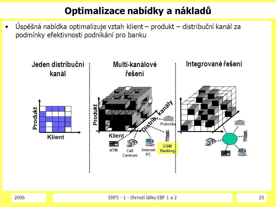 2006ERFS - 1 - Shrnutí látky EBF 1 a 225 Úspěšná nabídka optimalizuje vztah klient – produkt – distribuční kanál za podmínky efektivnosti podnikání pr