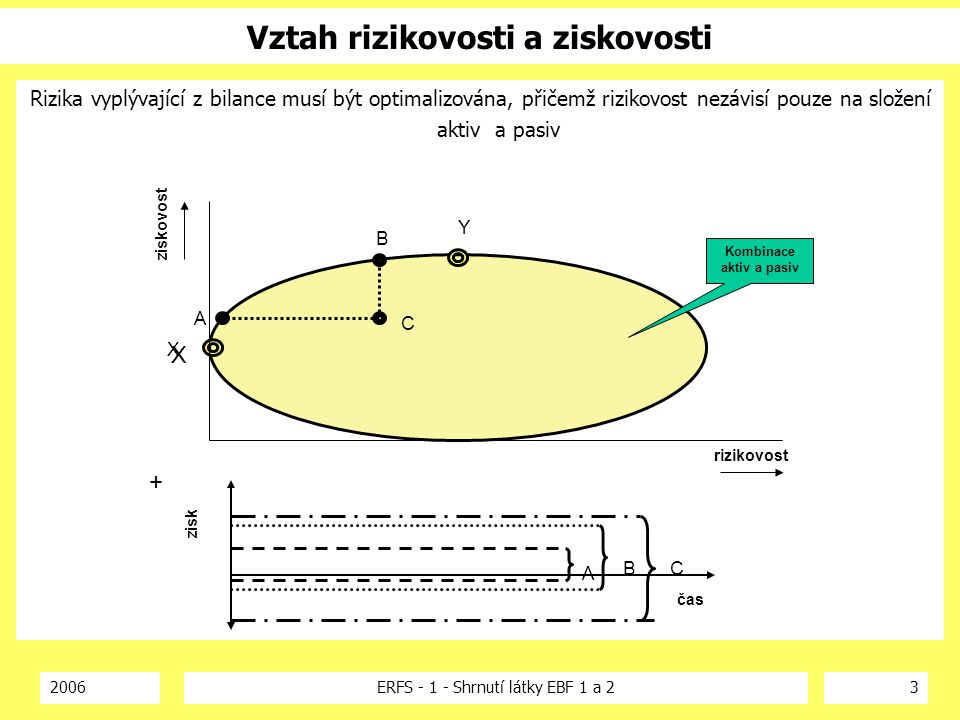 2006ERFS - 1 - Shrnutí látky EBF 1 a 23 Vztah rizikovosti a ziskovosti Rizika vyplývající z bilance musí být optimalizována, přičemž rizikovost nezávi