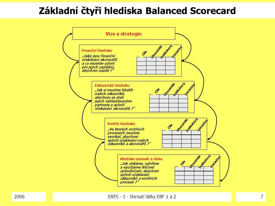2006ERFS - 1 - Shrnutí látky EBF 1 a 218 Klíčové indikátory výkonnosti – příklad CC KPI pro provoz call centra jsou nastaveny tak, aby odpovídaly hlediskům BSC Úroveň obsluhy: Nejdelší čekací doba: Čas na e-mail/fax odpovědi: Procento chyb: Procento vyřízení hovorů Počet zrušených nepřijatých hovorů 80% hovorů přijatých do 20s 90 s 80% odpovědí do 24 hodin 0.5 % 85 % vyřízení při prvním hovoru méně než 5 % Spokojenost zákazníka Efektivnost procesů Plně automatizované hovory: Počet hovorů na operátora: Průměrná doba hovoru: Průměrná doba zpracování: 65 % min 80, 1350 za měsíc 150s 30s Zaměstnanci Procento nežádoucí fluktuace: Rozsah školení: Počet monitorovaných hovorů: Nedostupnost operátora Maximálně 7 % ročně 6 - 7 dní za rok 1 % počtu hovorů 90 min