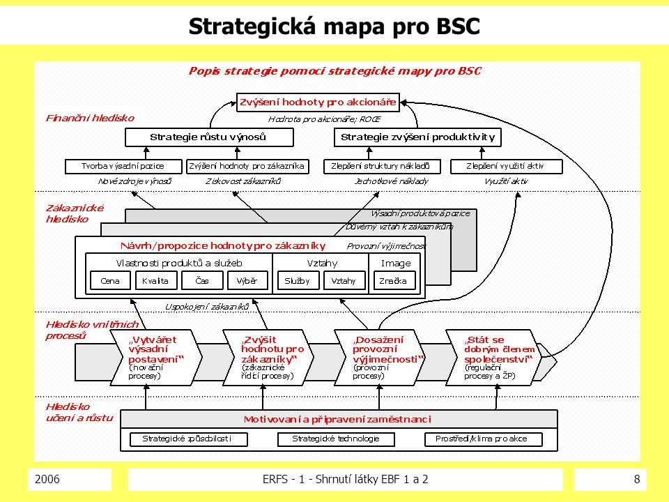 2006ERFS - 1 - Shrnutí látky EBF 1 a 28 Strategická mapa pro BSC