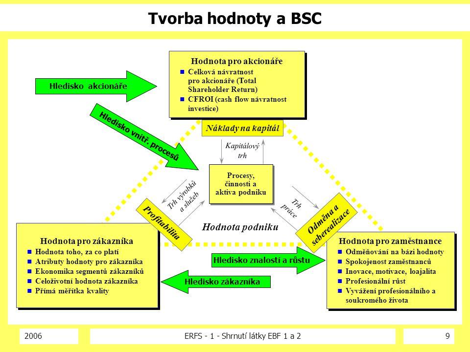 2006ERFS - 1 - Shrnutí látky EBF 1 a 29 Tvorba hodnoty a BSC Hodnota podniku Hodnota pro zákazníka Hodnota toho, za co platí Atributy hodnoty pro záka