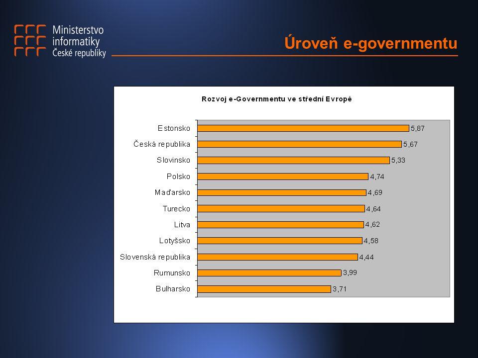 Úroveň e-governmentu