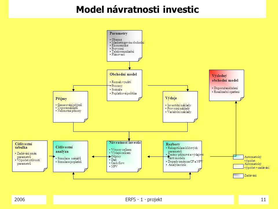 2006ERFS - 1 - projekt11 Model návratnosti investic Parametry Obecné Marketingové a obchodní Ekonomické Provozní Telekomunikační Plánovací Obchodní mo