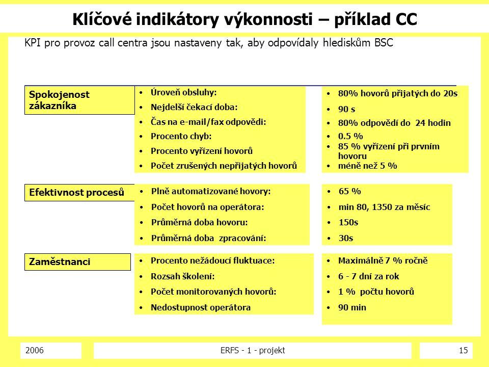 2006ERFS - 1 - projekt15 Klíčové indikátory výkonnosti – příklad CC KPI pro provoz call centra jsou nastaveny tak, aby odpovídaly hlediskům BSC Úroveň