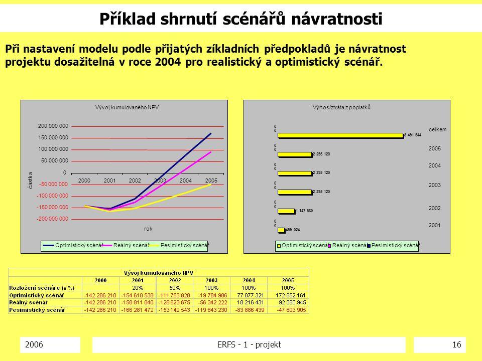 2006ERFS - 1 - projekt16 Příklad shrnutí scénářů návratnosti Při nastavení modelu podle přijatých zíkladních předpokladů je návratnost projektu dosaži