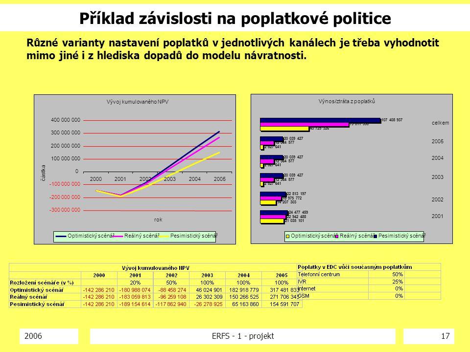 2006ERFS - 1 - projekt17 Příklad závislosti na poplatkové politice Vývoj kumulovaného NPV -300 000 000 -200 000 000 -100 000 000 0 100 000 000 200 000