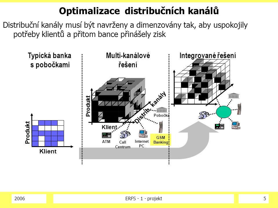 2006ERFS - 1 - projekt6 Podstata změn Obecně se předpokládá, že obsluha novými distribučními kanály je levnější než stávající pobočkovou sítí - tento předpoklad je nutno potvrdit a vyčíslit Významného přínosu se dosáhne, přesune-li se významná část obsluhy klientů z nákladné pobočkové sítě do levnějších jiných kanálů, čímž se velmi odlehčí pobočkové síti Kapacita pobočkové sítě se buď využije k vytváření nových hodnot nebo ji musí banka uvolnit Implementaci a využívání EDC by mělo být řešeno na integrované platformě podporující současně účinný CRM Internet GSM Call centrum IVR Pobočky = = = = ?
