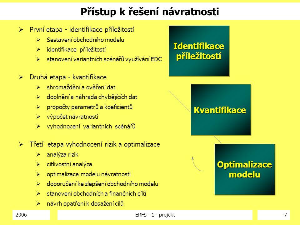 2006ERFS - 1 - projekt7 Přístup k řešení návratnosti Identifikacepříležitostí Kvantifikace Optimalizacemodelu  První etapa - identifikace příležitost