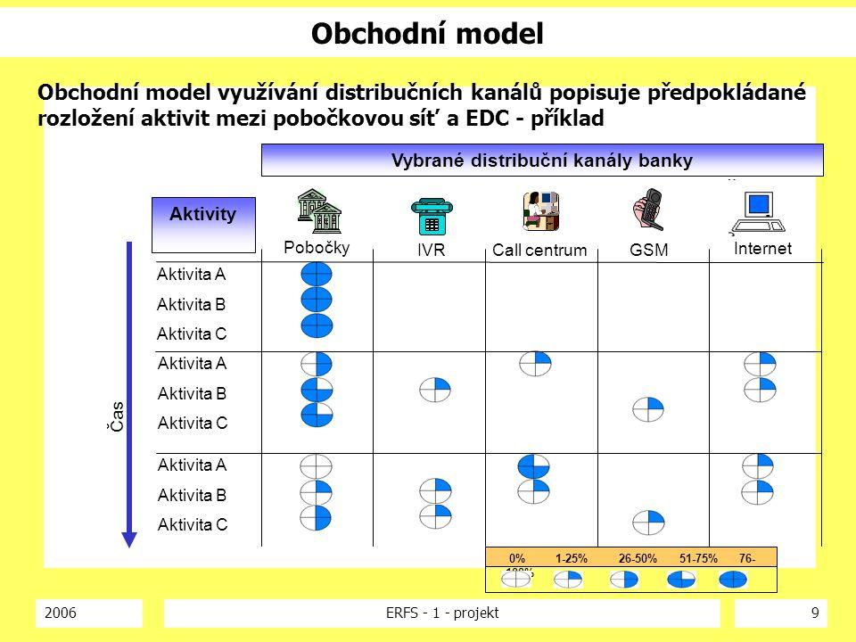 2006ERFS - 1 - projekt9 Obchodní model Internet GSMCall centrumIVR Pobočky Vybrané distribuční kanály banky Čas Aktivita A Aktivita B Aktivita C Aktiv