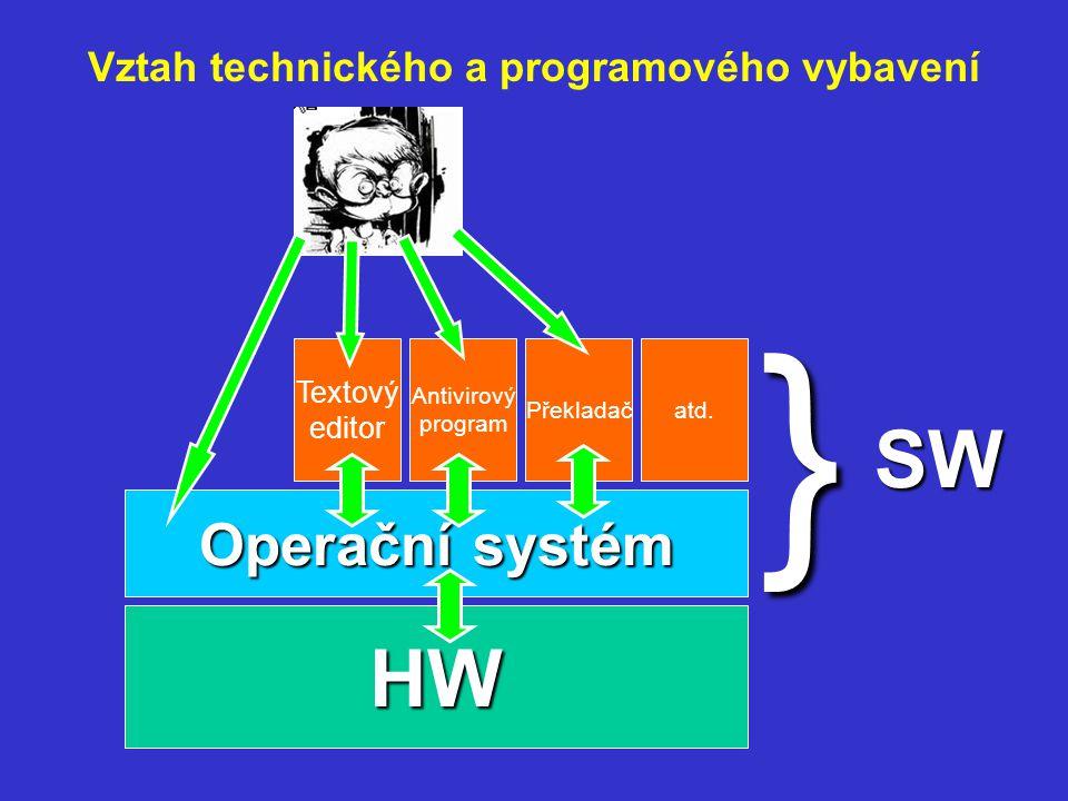 Vztah technického a programového vybavení HW Operační systém Textový editor Antivirový program Překladačatd.