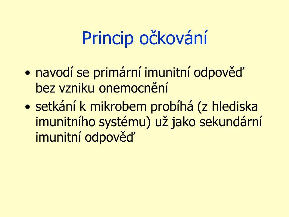 Princip očkování navodí se primární imunitní odpověď bez vzniku onemocnění setkání k mikrobem probíhá (z hlediska imunitního systému) už jako sekundární imunitní odpověď