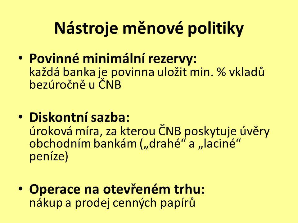 Nástroje měnové politiky Povinné minimální rezervy: každá banka je povinna uložit min.