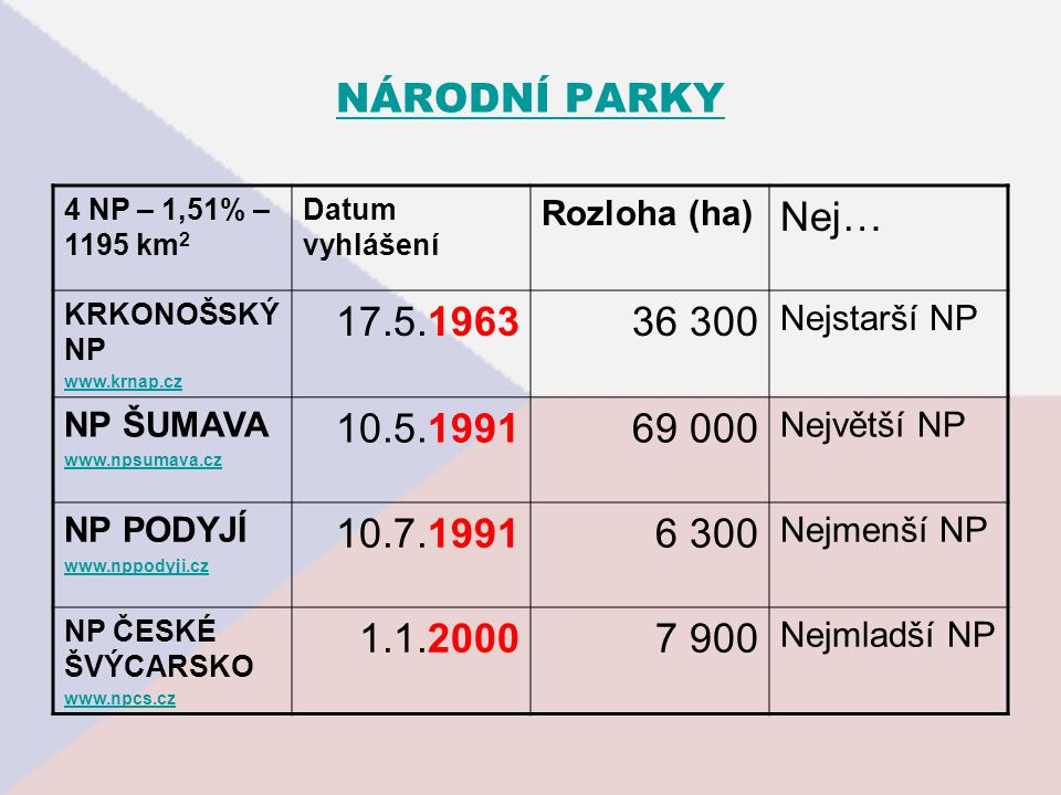 NÁRODNÍ PARKY 4 NP – 1,51% – 1195 km 2 Datum vyhlášení Rozloha (ha) Nej… KRKONOŠSKÝ NP www.krnap.cz 17.5.196336 300 Nejstarší NP NP ŠUMAVA www.npsumava.cz 10.5.199169 000 Největší NP NP PODYJÍ www.nppodyji.cz 10.7.19916 300 Nejmenší NP NP ČESKÉ ŠVÝCARSKO www.npcs.cz 1.1.20007 900 Nejmladší NP