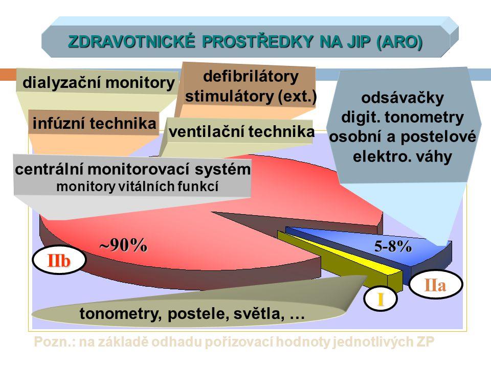 VYMEZENÍ POJMU TECHNICKÝCH PRACOVNÍKŮ KLINICKÝ INŽENÝR BIOMEDICÍNSKÝ INŽENÝR KLINICKÝ TECHNIK zák.č.