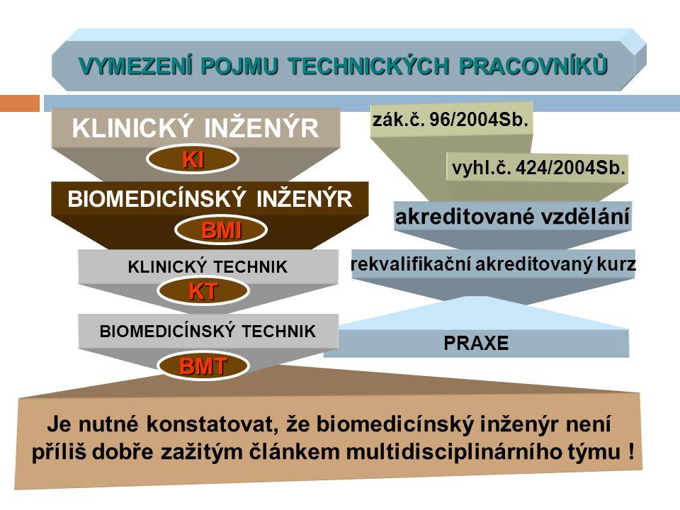 VYMEZENÍ POJMU TECHNICKÝCH PRACOVNÍKŮ KLINICKÝ INŽENÝR BIOMEDICÍNSKÝ INŽENÝR KLINICKÝ TECHNIK zák.č. 96/2004Sb. vyhl.č. 424/2004Sb. akreditované vzděl