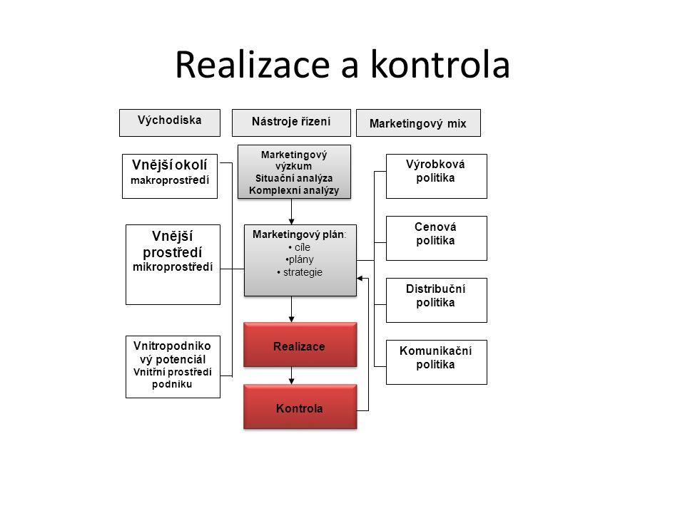 Realizace a kontrola Východiska Nástroje řízení Marketingový mix Marketingový výzkum Situační analýza Komplexní analýzy Marketingový výzkum Situační a