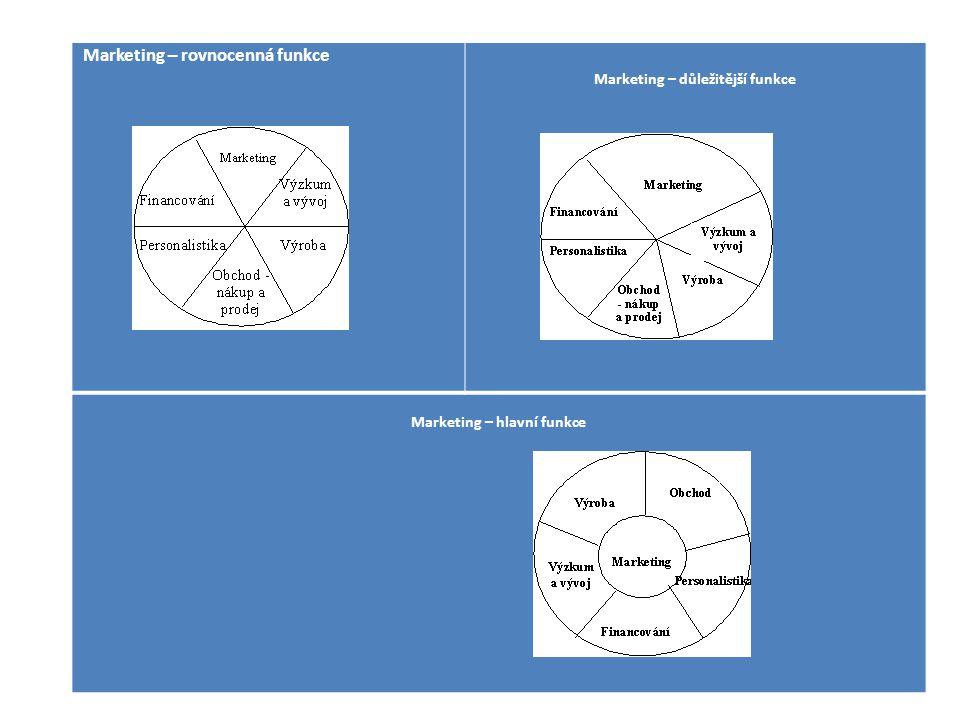 Marketing – rovnocenná funkce Marketing – důležitější funkce Marketing – hlavní funkce