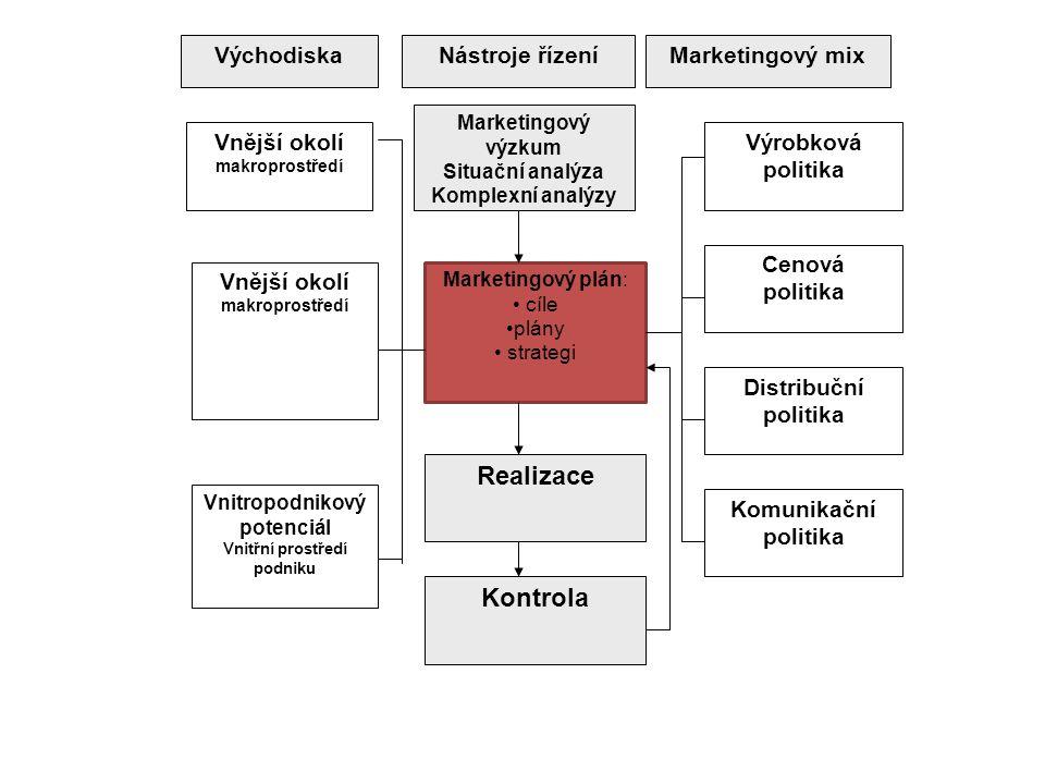 VýchodiskaNástroje řízeníMarketingový mix Marketingový výzkum Situační analýza Komplexní analýzy Marketingový plán: cíle plány strategi Realizace Kont