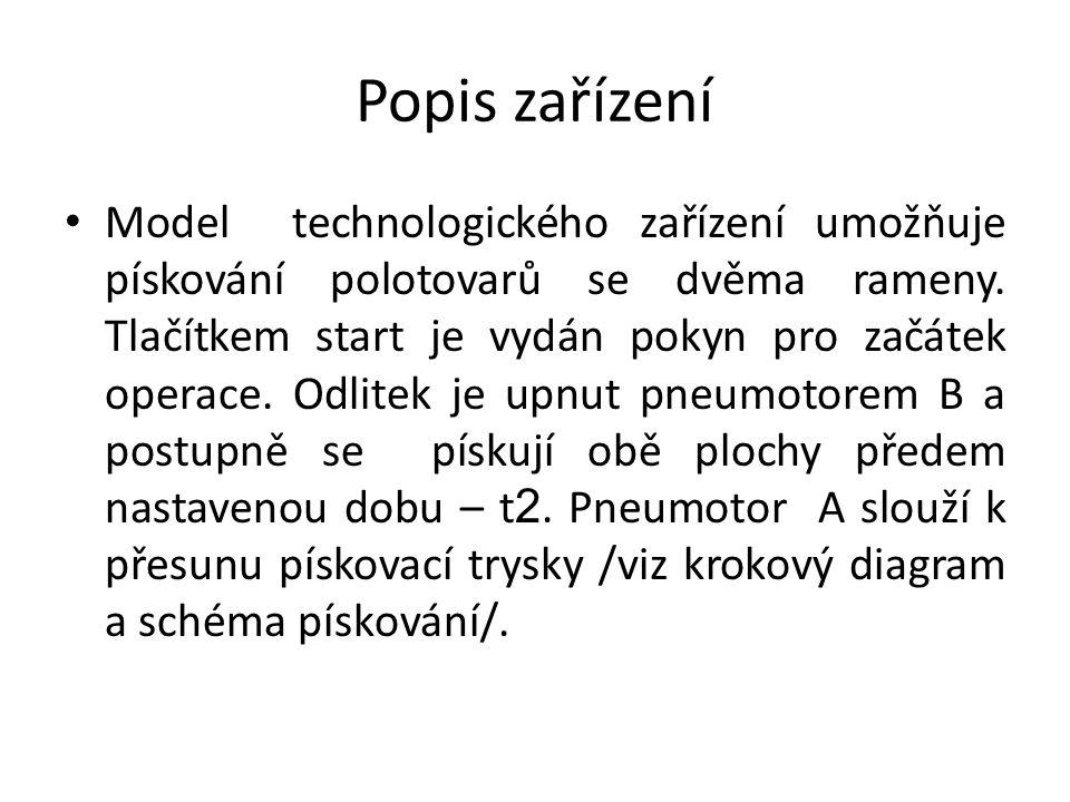 Popis zařízení Model technologického zařízení umožňuje pískování polotovarů se dvěma rameny. Tlačítkem start je vydán pokyn pro začátek operace. Odlit