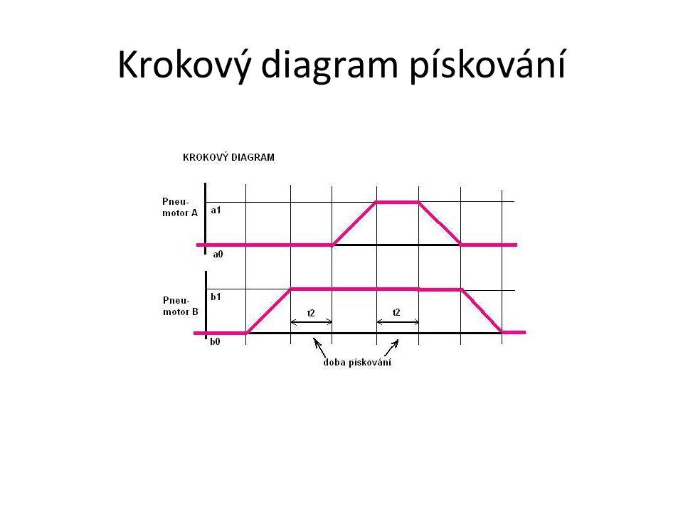 Krokový diagram pískování