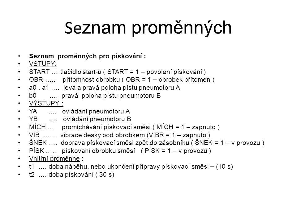 Se znam proměnných Seznam proměnných pro pískování : VSTUPY: START … tlačidlo start-u ( START = 1 – povolení pískování ) OBR ….. přítomnost obrobku (
