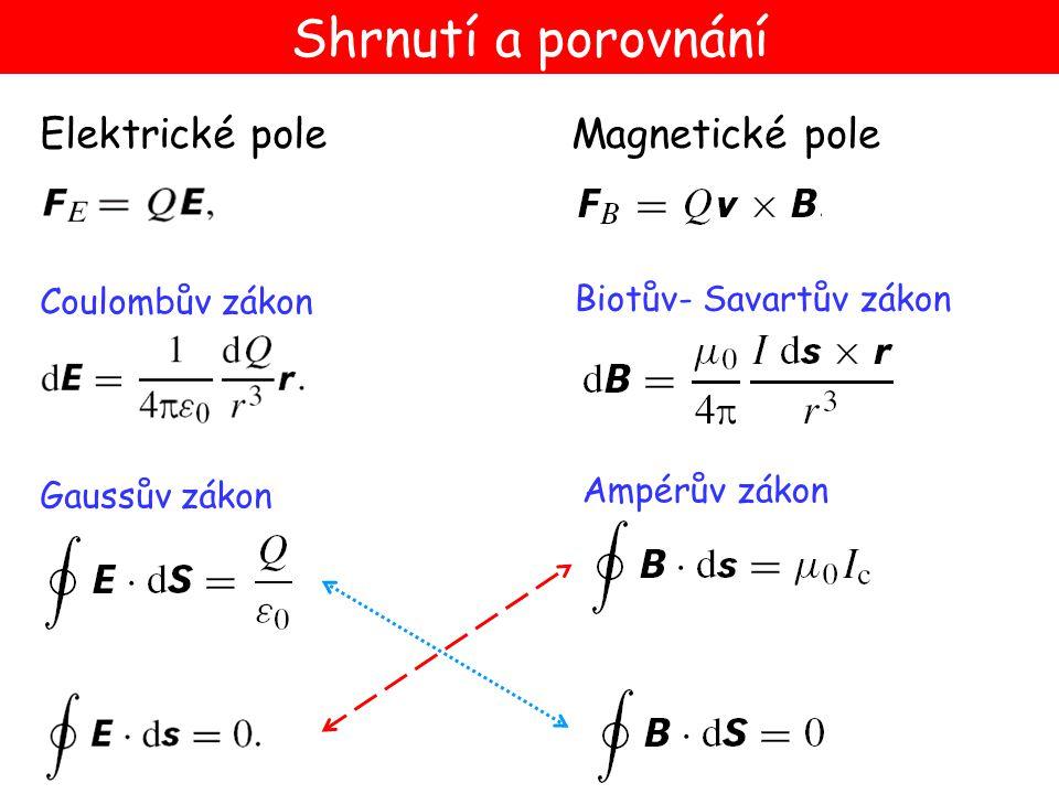 Gaussův zákon Ampérův zákon Elektrické poleMagnetické pole Coulombův zákon Biotův- Savartův zákon Shrnutí a porovnání
