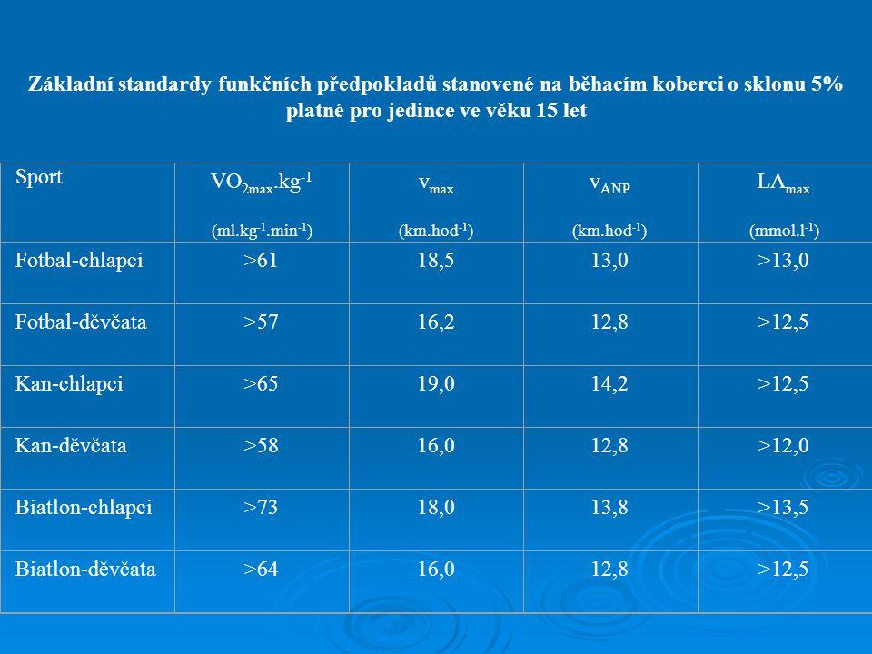 Základní standardy funkčních předpokladů stanovené na běhacím koberci o sklonu 5% platné pro jedince ve věku 15 let Sport VO 2max.kg -1 (ml.kg -1.min -1 ) v max (km.hod -1 ) v ANP (km.hod -1 ) LA max (mmol.l -1 ) Fotbal-chlapci>6118,513,0>13,0 Fotbal-děvčata>5716,212,8>12,5 Kan-chlapci>6519,014,2>12,5 Kan-děvčata>5816,012,8>12,0 Biatlon-chlapci>7318,013,8>13,5 Biatlon-děvčata>6416,012,8>12,5