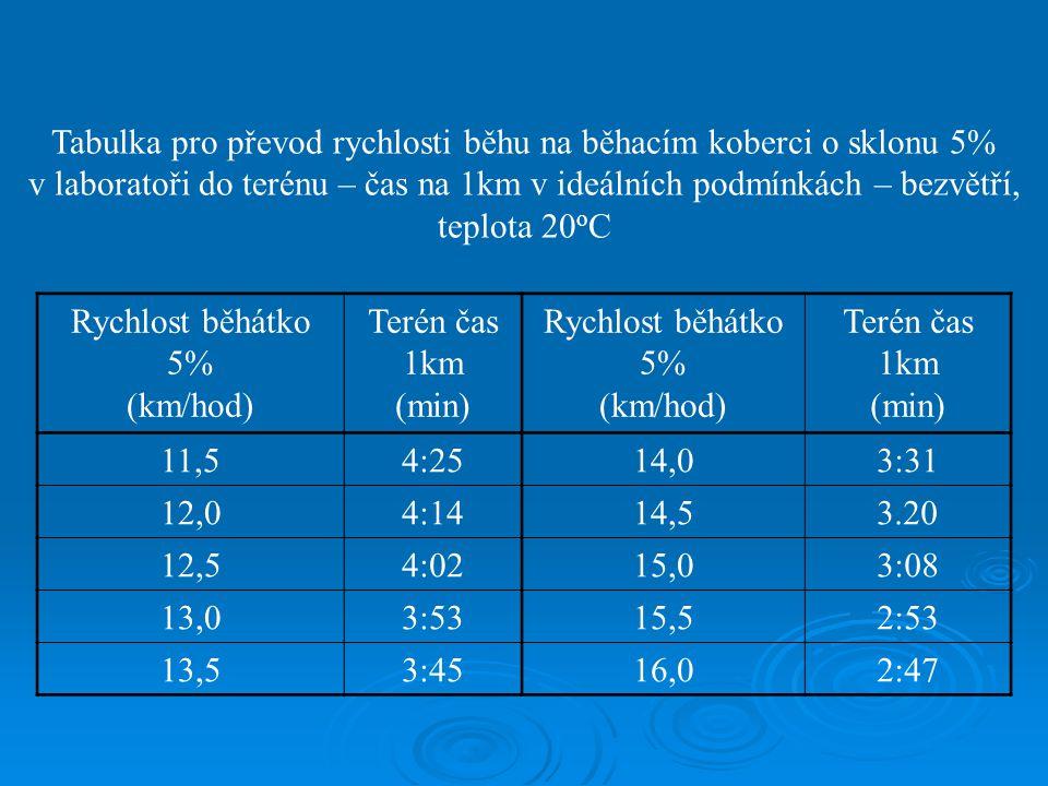 Tabulka pro převod rychlosti běhu na běhacím koberci o sklonu 5% v laboratoři do terénu – čas na 1km v ideálních podmínkách – bezvětří, teplota 20 o C Rychlost běhátko 5% (km/hod) Terén čas 1km (min) Rychlost běhátko 5% (km/hod) Terén čas 1km (min) 11,54:2514,03:31 12,04:1414,53.20 12,54:0215,03:08 13,03:5315,52:53 13,53:4516,02:47