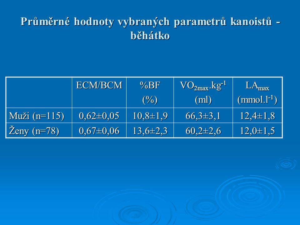 Průměrné hodnoty vybraných parametrů kanoistů - běhátko ECM/BCM%BF(%) VO 2max.kg -1 (ml) LA max (mmol.l -1 ) Muži (n=115) 0,62±0,05 10,8±1,9 66,3±3,1 12,4±1,8 Ženy (n=78) 0,67±0,06 13,6±2,3 60,2±2,6 12,0±1,5