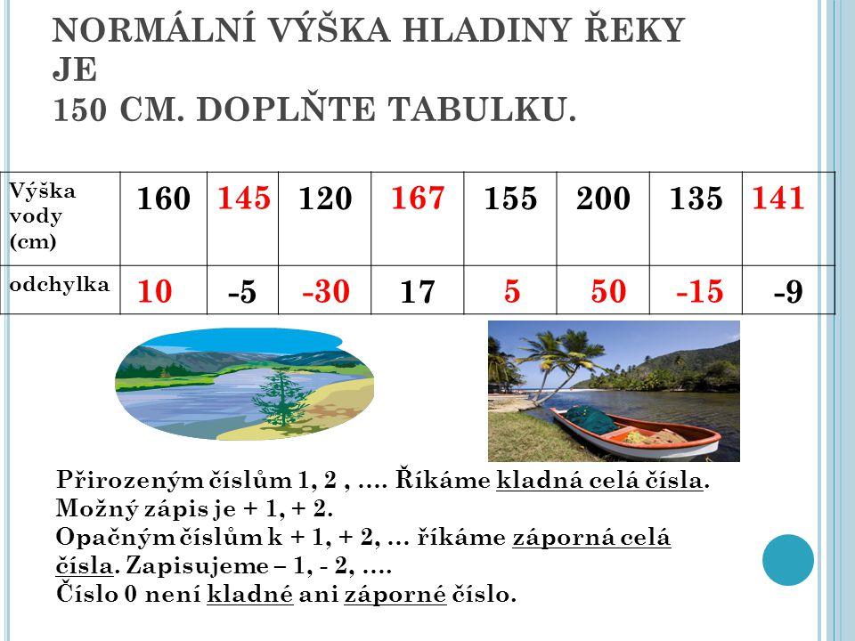 NORMÁLNÍ VÝŠKA HLADINY ŘEKY JE 150 CM. DOPLŇTE TABULKU. Výška vody (cm) 160120155200135 odchylka -517-9 Přirozeným číslům 1, 2, …. Říkáme kladná celá