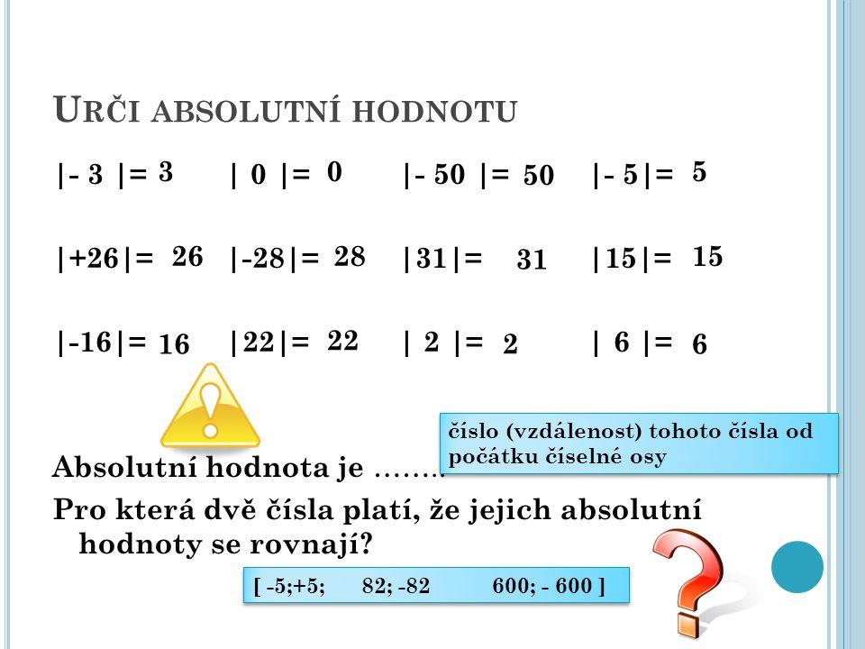 U RČI ABSOLUTNÍ HODNOTU |- 3 |= | 0 |= |- 50 |= |- 5|= |+26|=|-28|=|31|= |15|= |-16|=|22|=| 2 |= | 6 |= Absolutní hodnota je …….. Pro která dvě čísla