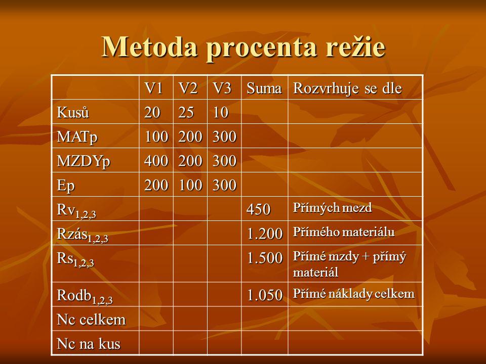 Metoda procenta režie V1V2V3Suma Rozvrhuje se dle Kusů202510 MATp100200300 MZDYp400200300 Ep200100300 Rv 1,2,3 450 Přímých mezd Rzás 1,2,3 1.200 Přímé